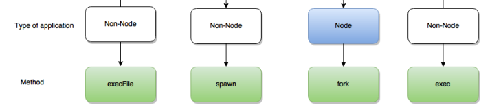 Understanding execFile, spawn, exec and fork in node