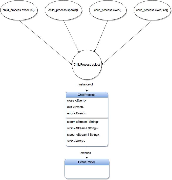 cp_methods