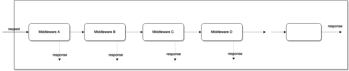 Understanding middleware pattern in express.js