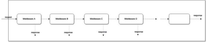 Understanding middleware pattern inexpress.js